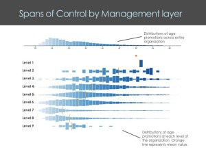 Spans and Layers by Management layer